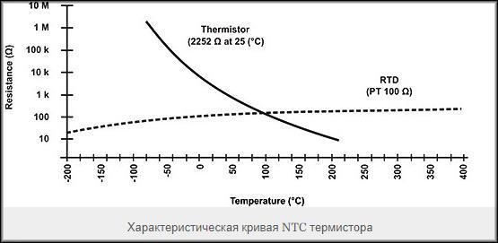 Характеристическая кривая NTC термистора