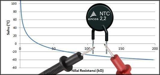 График сопротивления и температуры NTC
