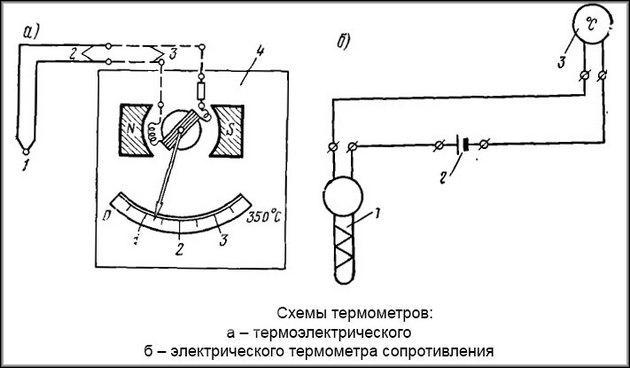 Схема термометров