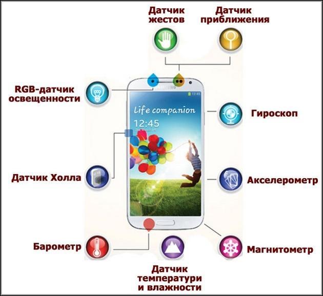 Схема с использованием датчиков в телефоне