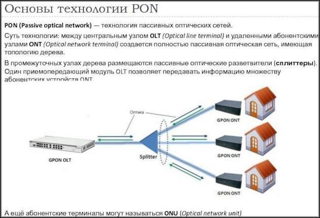 Сонова PON технологии