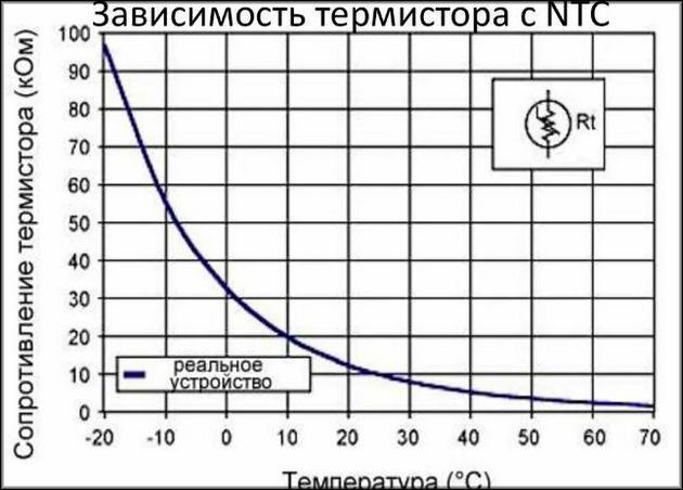 Зависимость термистора с NTC
