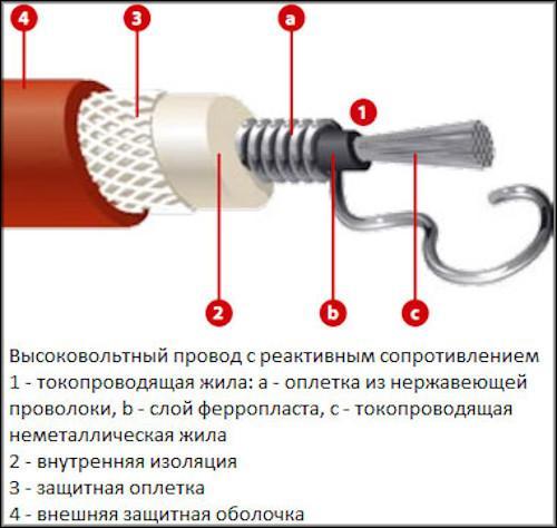 Высоковольтный провод с реактивным сопротивлением
