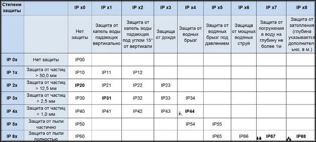 Таблица индексов защиты