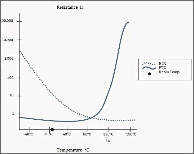 График NTC и PTC