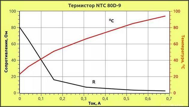 График нагрева термистора