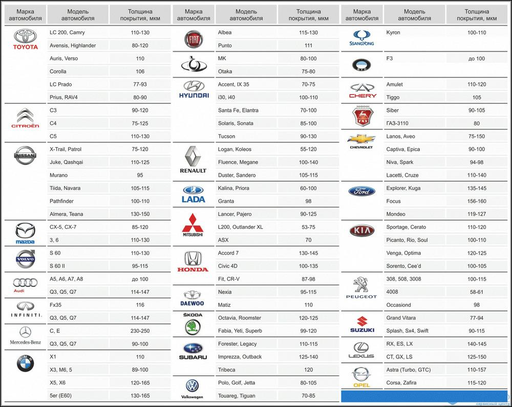 Таблица базовой толщины краски автомобилей