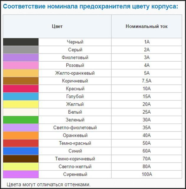 Таблица ножевые предохранители