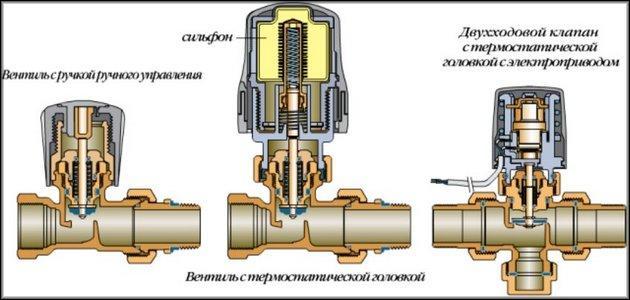 Разновидности терморегуляторов