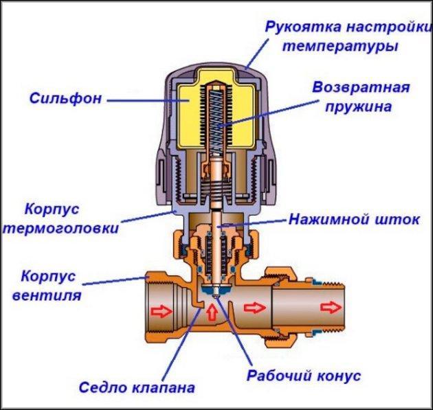 Устройство терморегулятора сильфонного типа