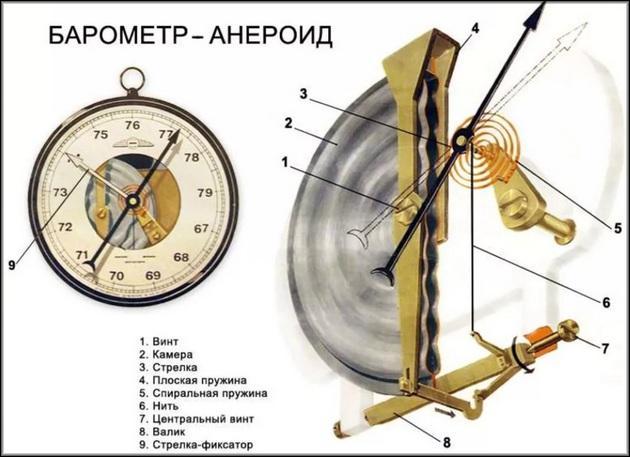 Барометр устройство