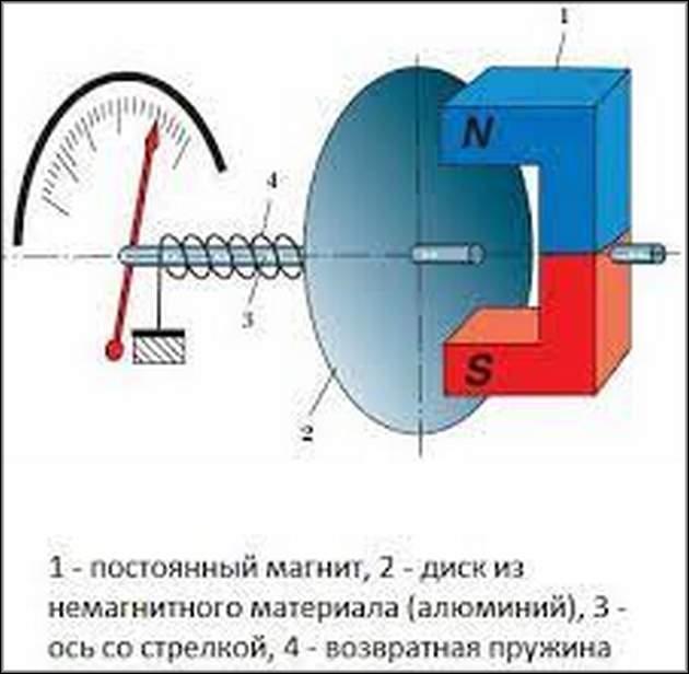 Принцип действия тахометр ВАЗ-2107