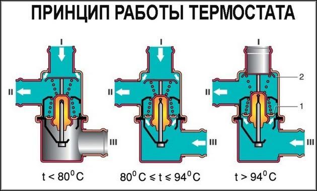 Принцип работы термостата