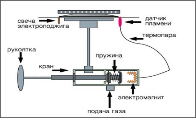 Схема газовой плиты с термопарой