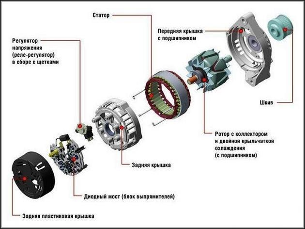 Конструкция генератора