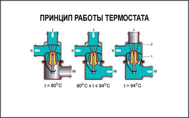 Принцип действия термостата
