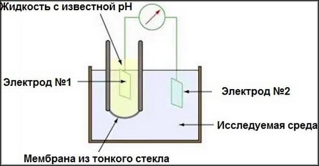 Принцип измерения ph