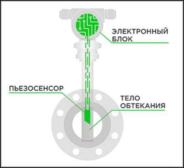Вихревой расходомер конструкция
