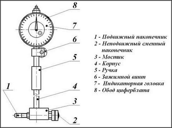 Конструкция индикаторного нутромера