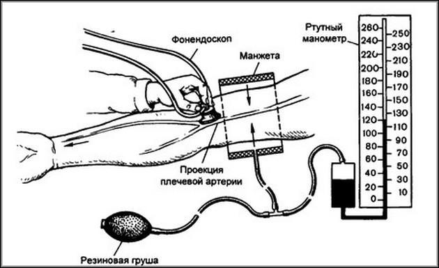 Измерение давления механический тонометр