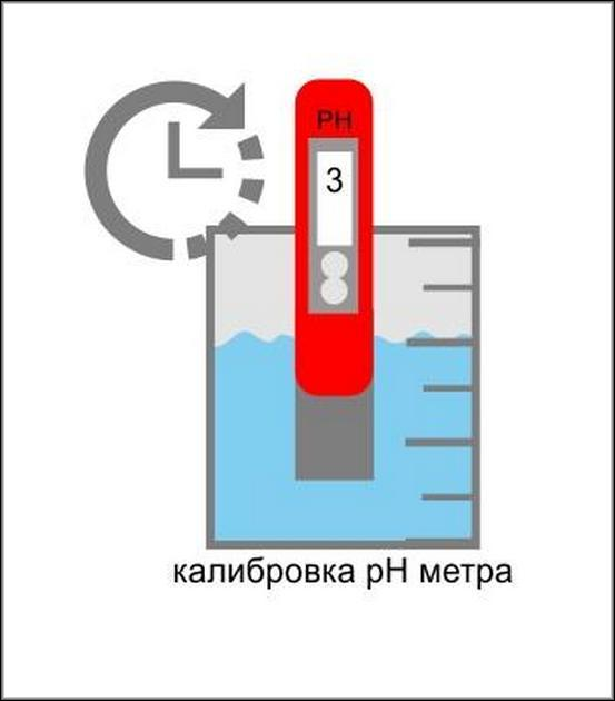 Калибровка pH-метр