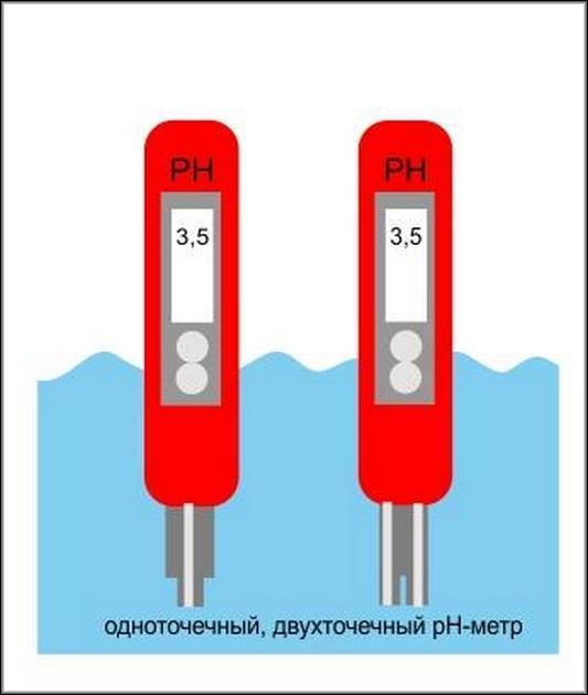 Одно- и двухточенный pH-метр