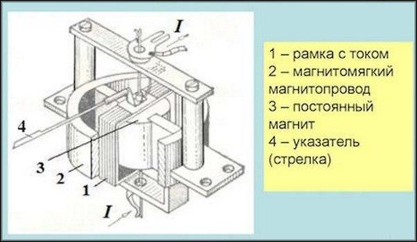 Магнитоэлектрический гальванометр