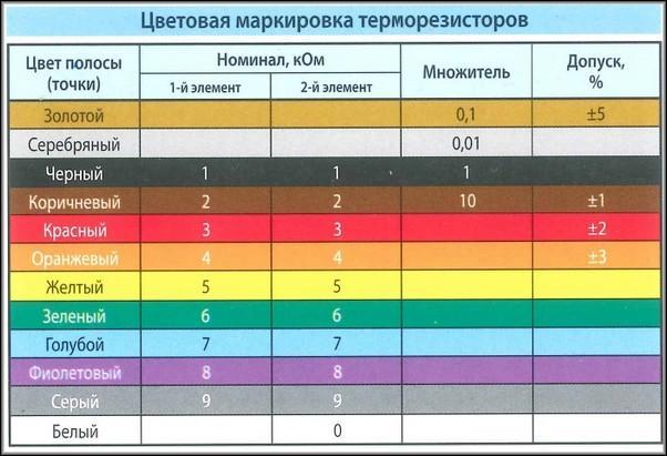 Цветовая маркировка термисторов