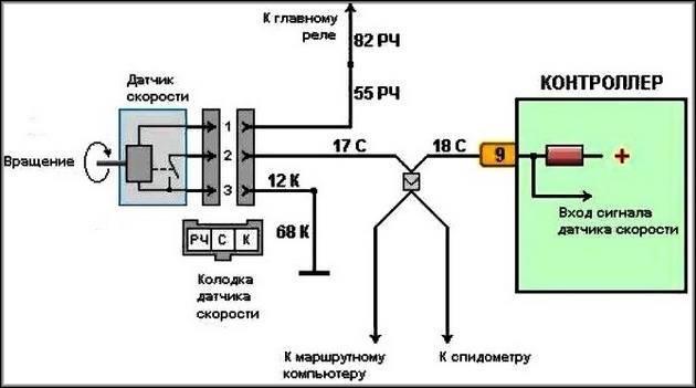 Передачи скорости на спидометр