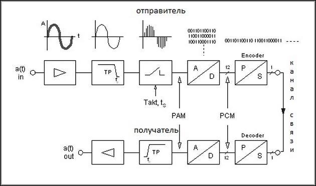 Принцип работы телеметрии