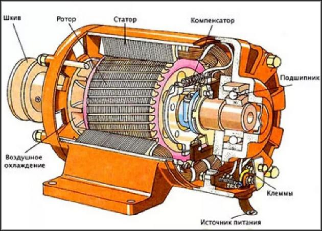 Устройство электродвигателя