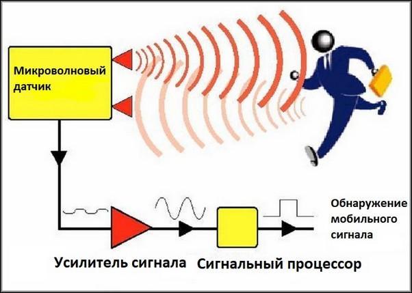 Принцип работы СВЧ-датчика