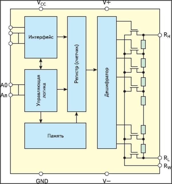 Структурная схема ЦП