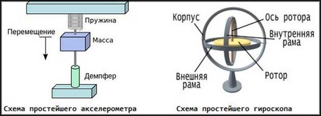 Акселерометр и гироскоп принцип работы