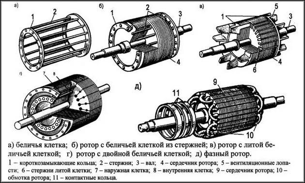 Конструкция роторов