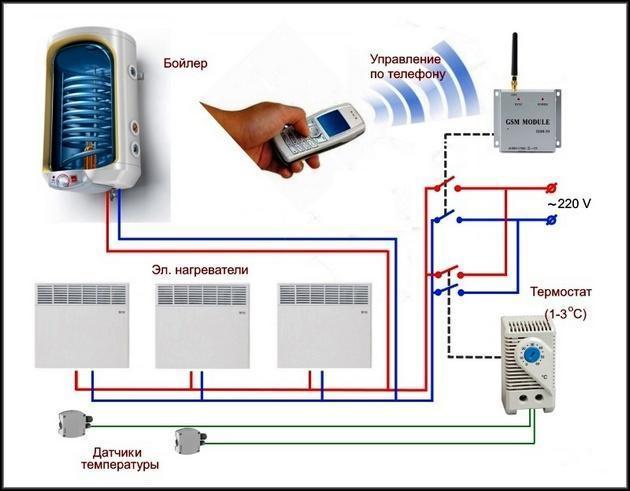 Термостат в системе отопления