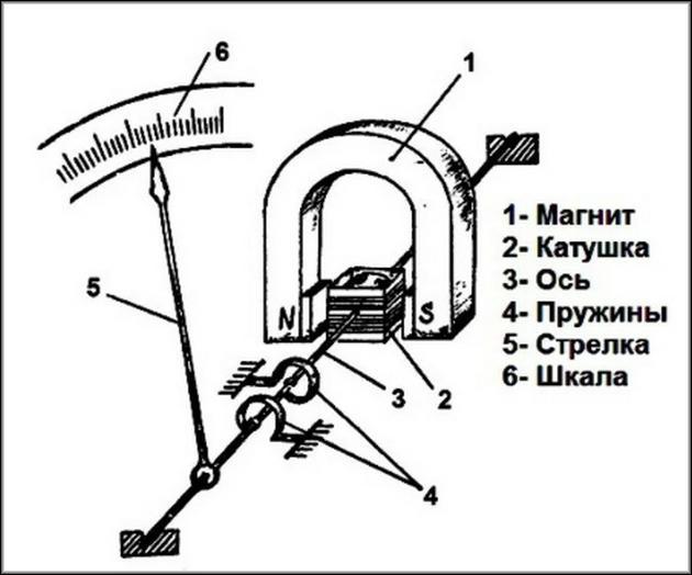 Принципиальная схема амперметра