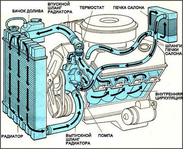 Система охлаждения ВАЗ-2114