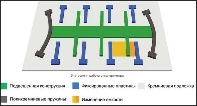Внутренняя работа акселерометра
