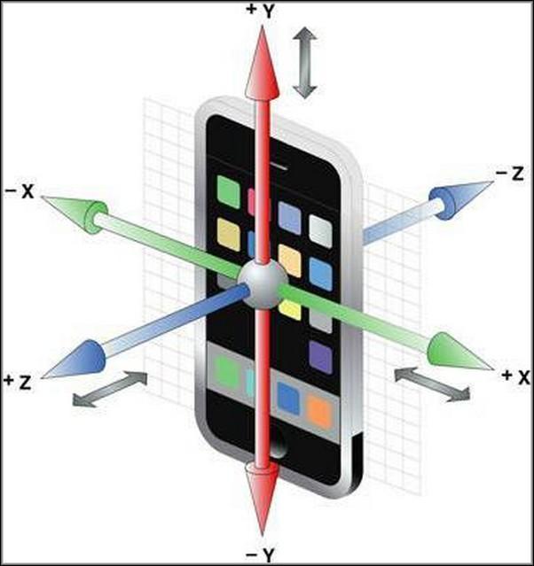 Гироскоп в мобильном телефоне