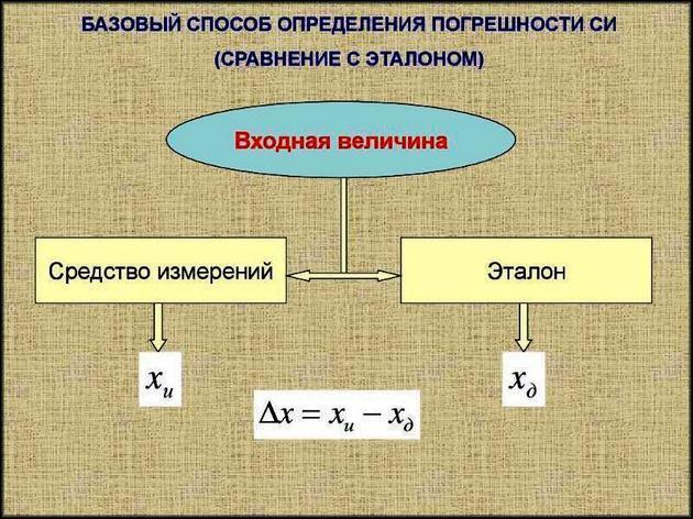 Способ определения