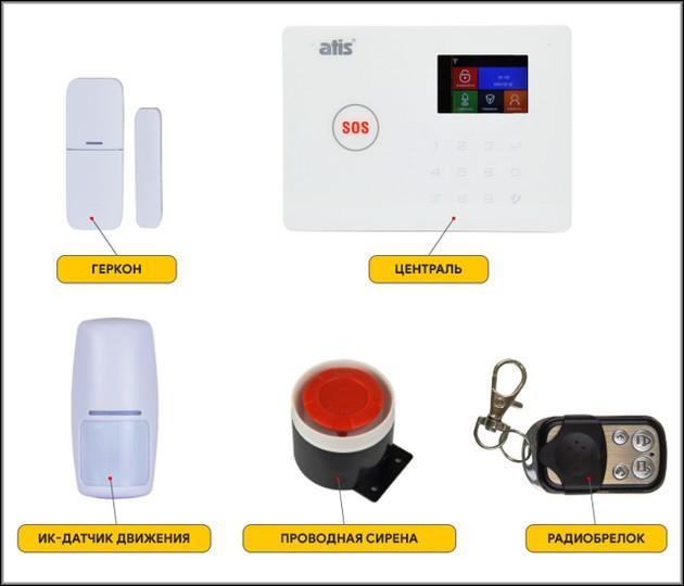 Элементы защиты