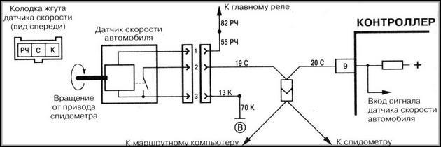 Принцип работы электронного спидометра