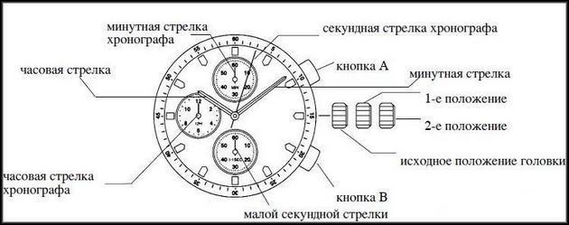 Принципиальная схема часов с хронографом