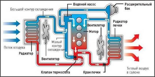 Система охлаждения Лада Гранта