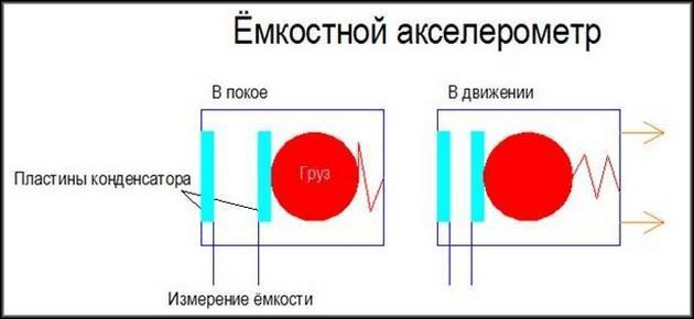 Емкостной акселерометр