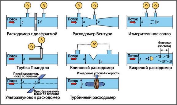 Разновидности счетчиков газа