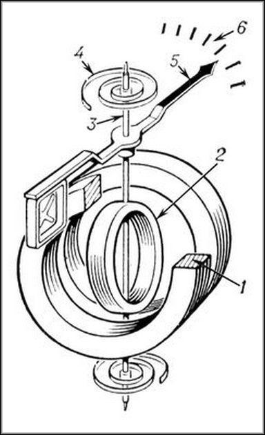Ферродинамический амперметр