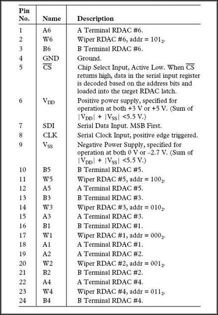 Назначение выводов микросхемы AD5206