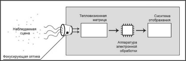 Принципиальная схема тепловизора
